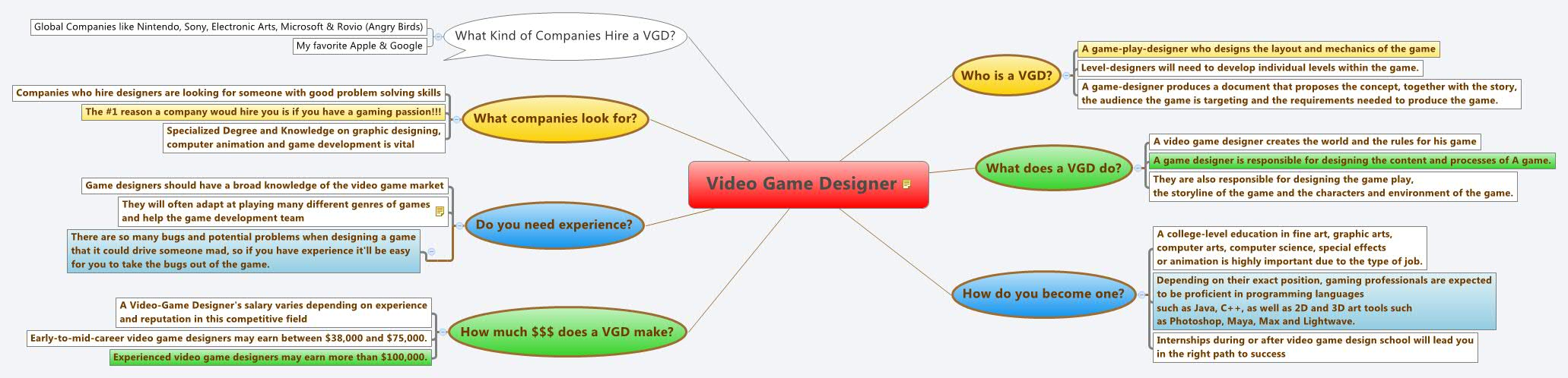 Video Game Designer XMind The Most Popular Mind Mapping Software - Salary of a video game designer