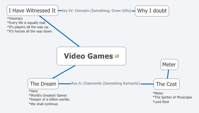 Video Games - XMind - Mind Mapping on