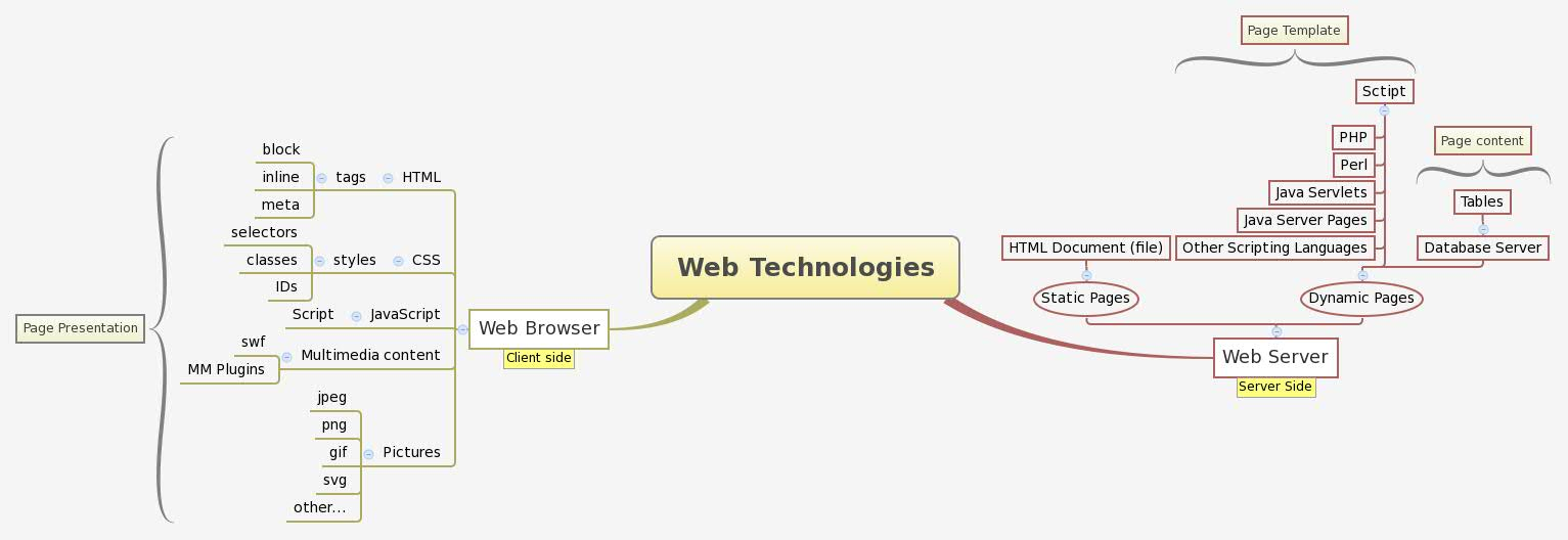 Web Technologies - XMind - Mind Mapping Software