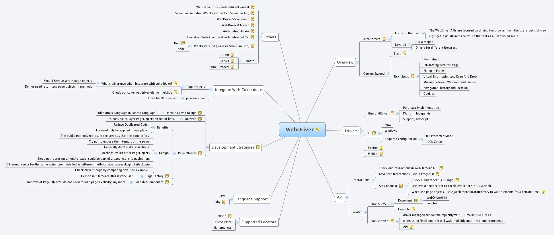 WebDriver - XMind - Mind Mapping Software