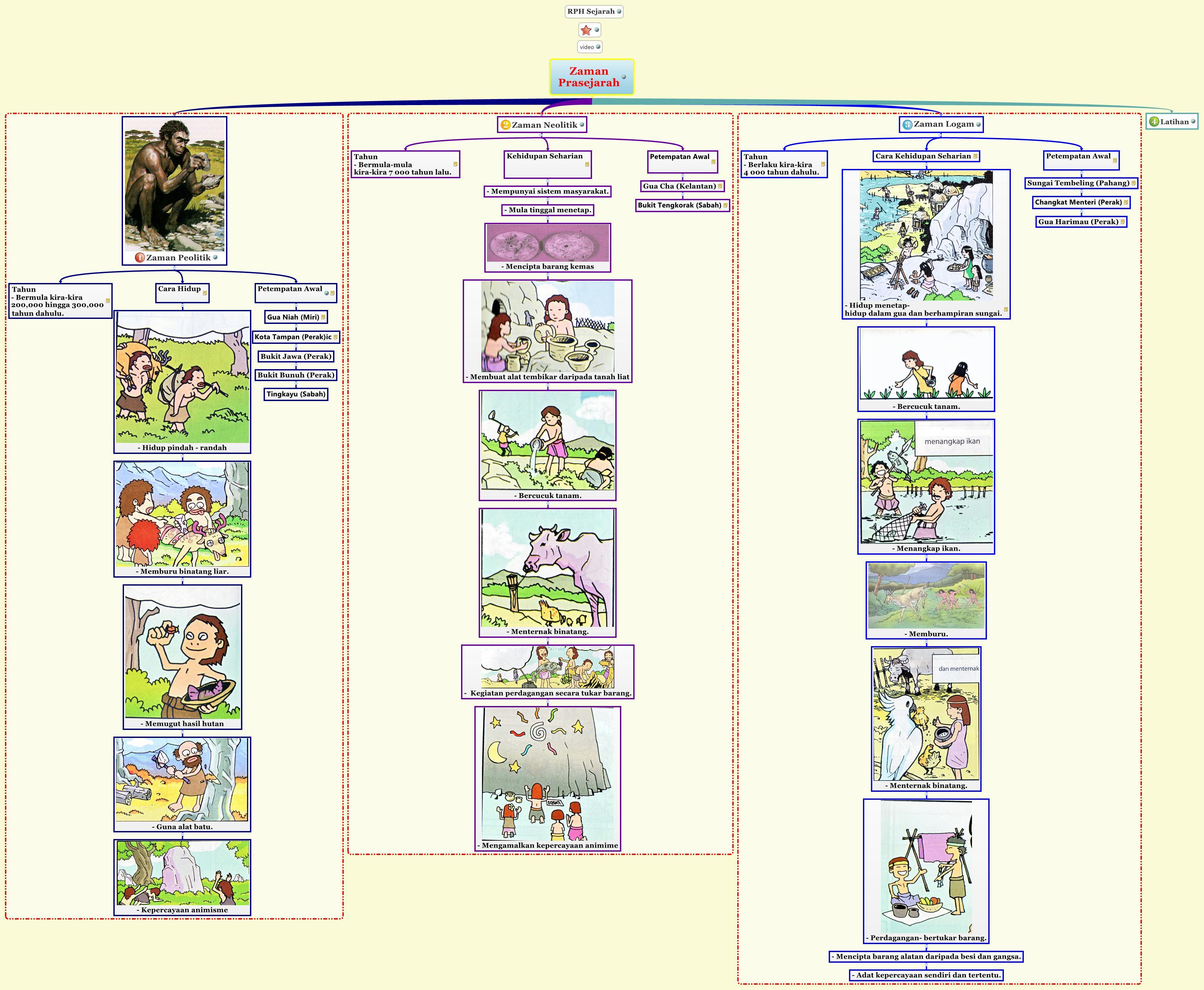 Zaman Prasejarah Xmind Mind Mapping Software