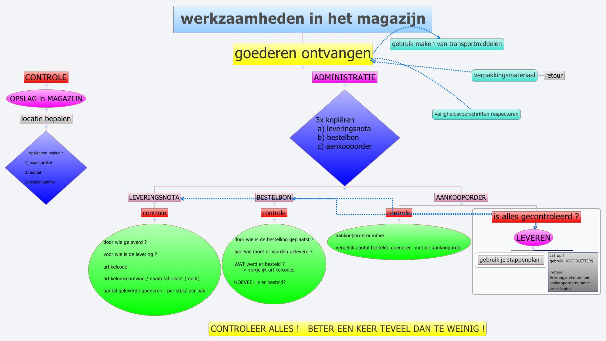 Werkzaamheden in het magazijn xmind the most popular for Warehouse mapping software