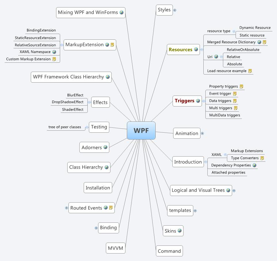 Mind Mapping Software