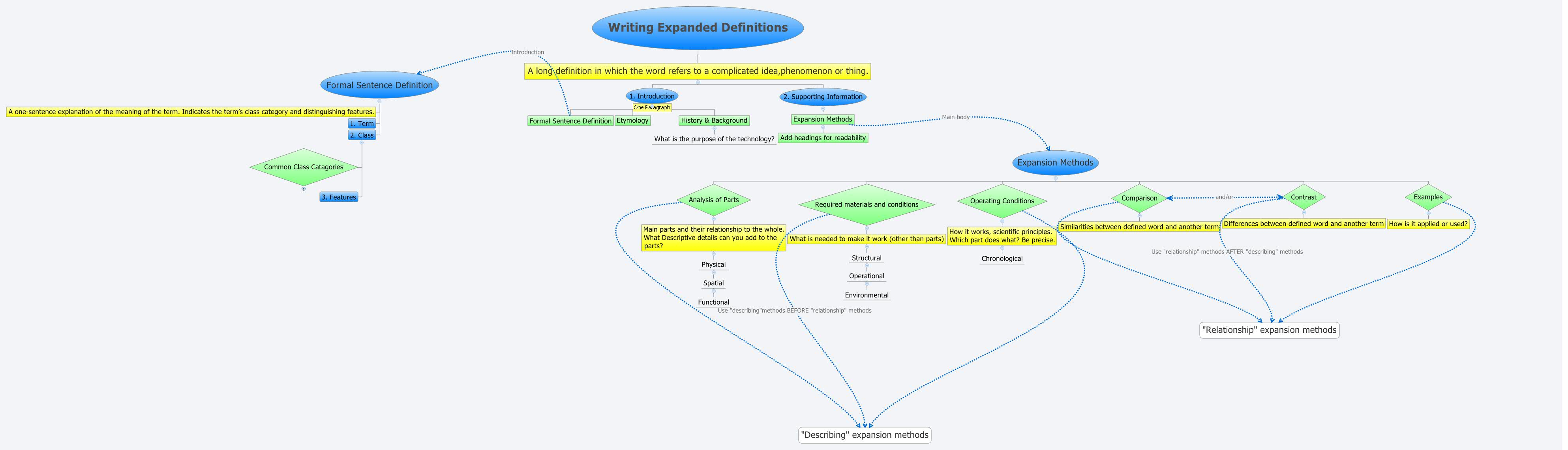 Writing Expanded Definitions Xmind Mind Mapping Software