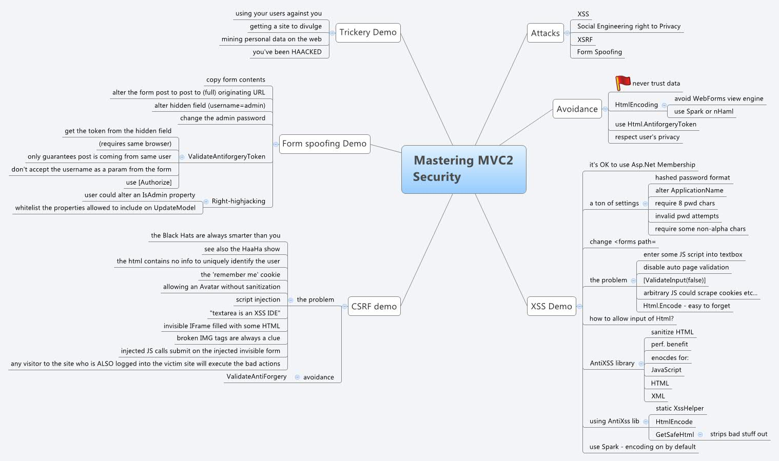 Mastering MVC2 Security - XMind - Mind Mapping Software