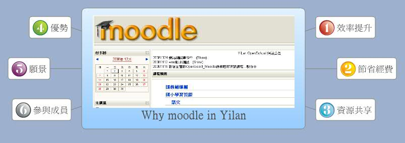Why moodle in Yilan