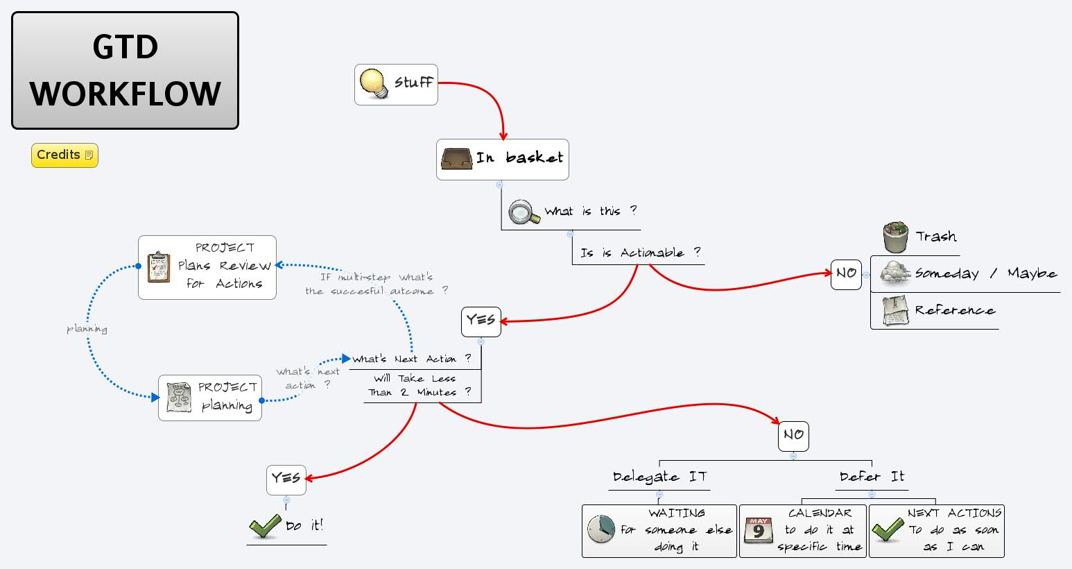 gtd workflow xmind mind mapping software