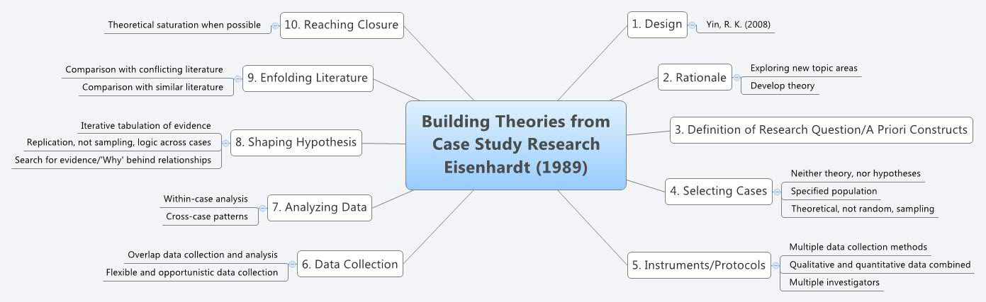 Building Theories from