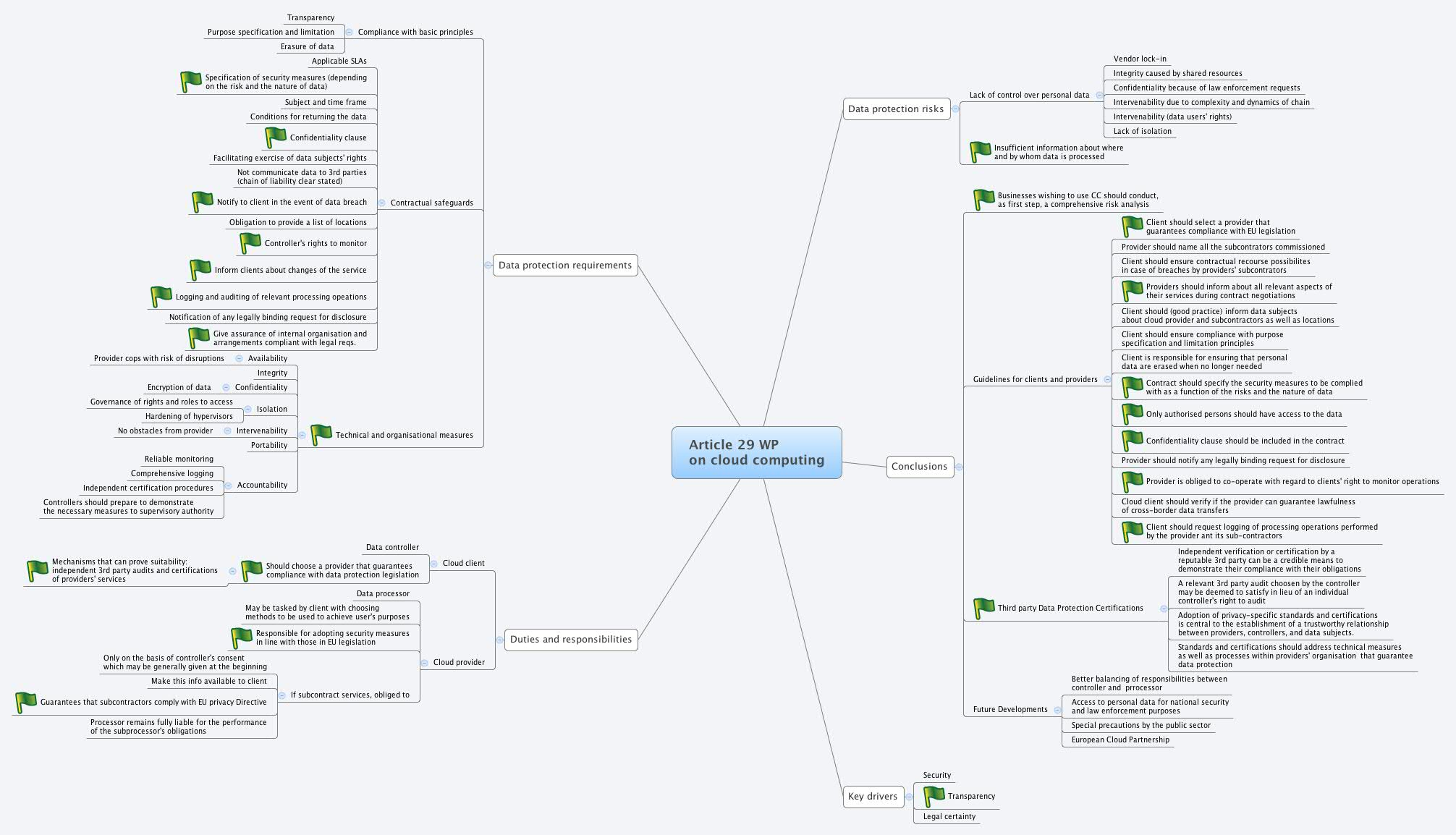 Article 29 Wp On Cloud Computing Xmind Mind Mapping Software