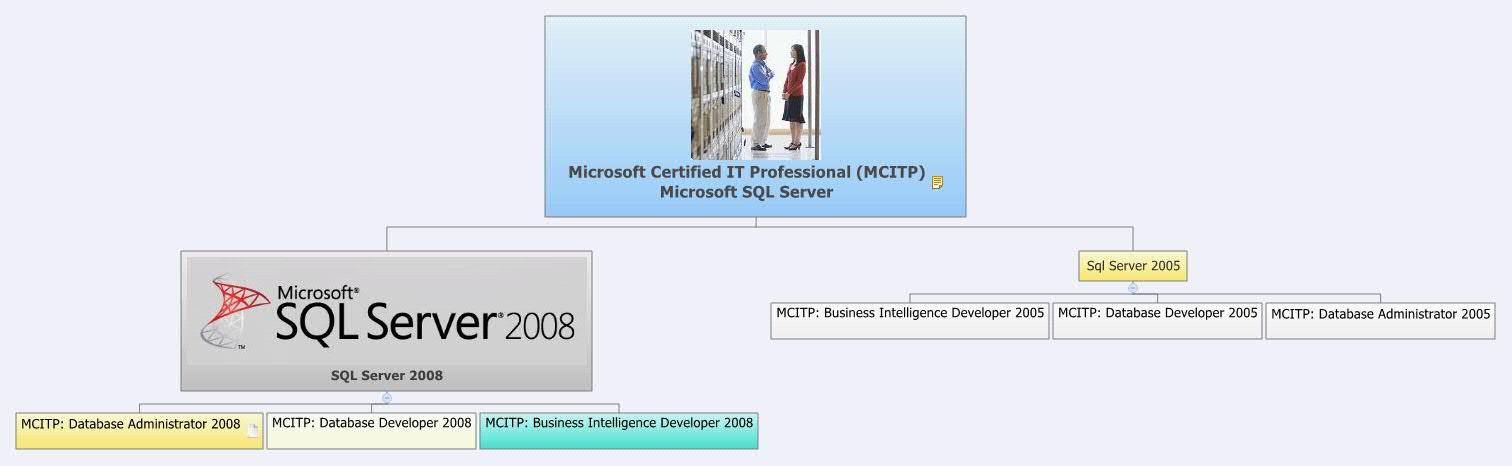 Microsoft Certified It Professional Mcitp Microsoft Sql Server