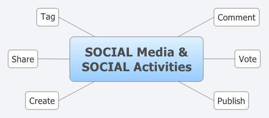 SOCIAL Media &         SOCIAL Activities