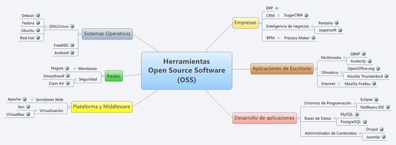 Herramientas Open Source Software Oss Xmind Mind