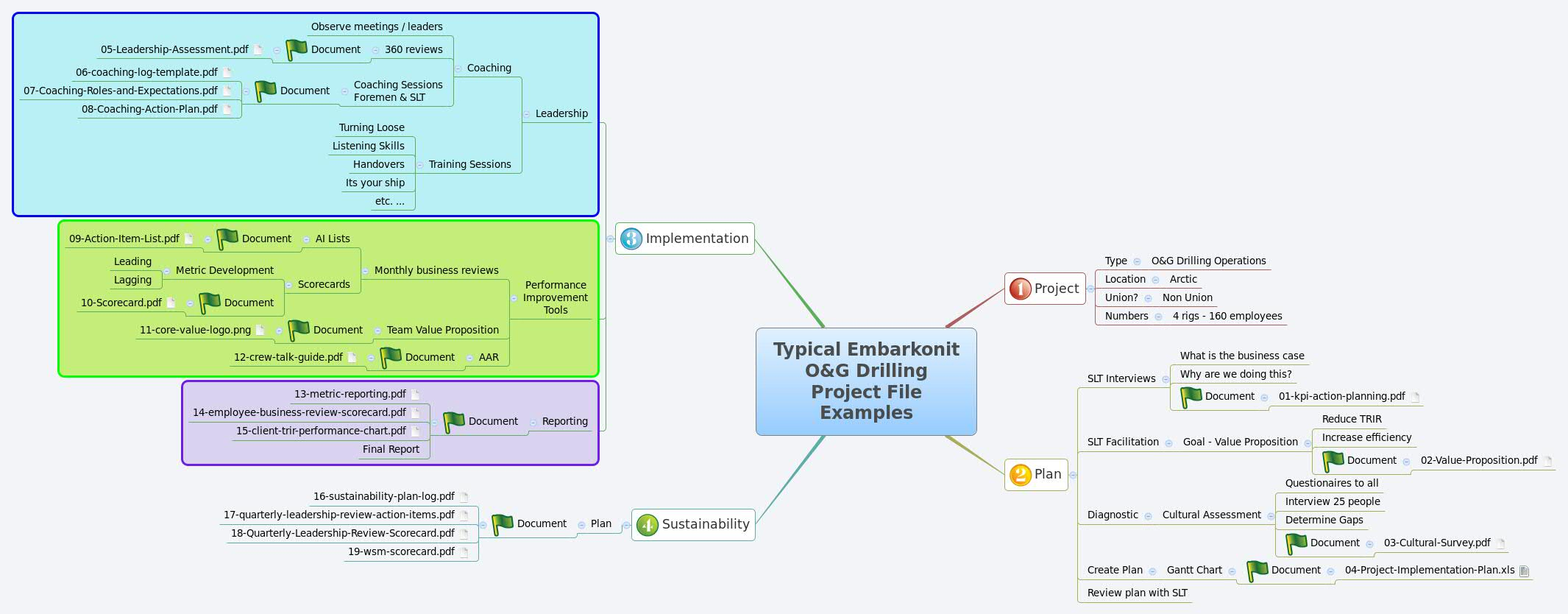 Typical Embarkonit O&G Drilling Project File Examples - XMind - Mind
