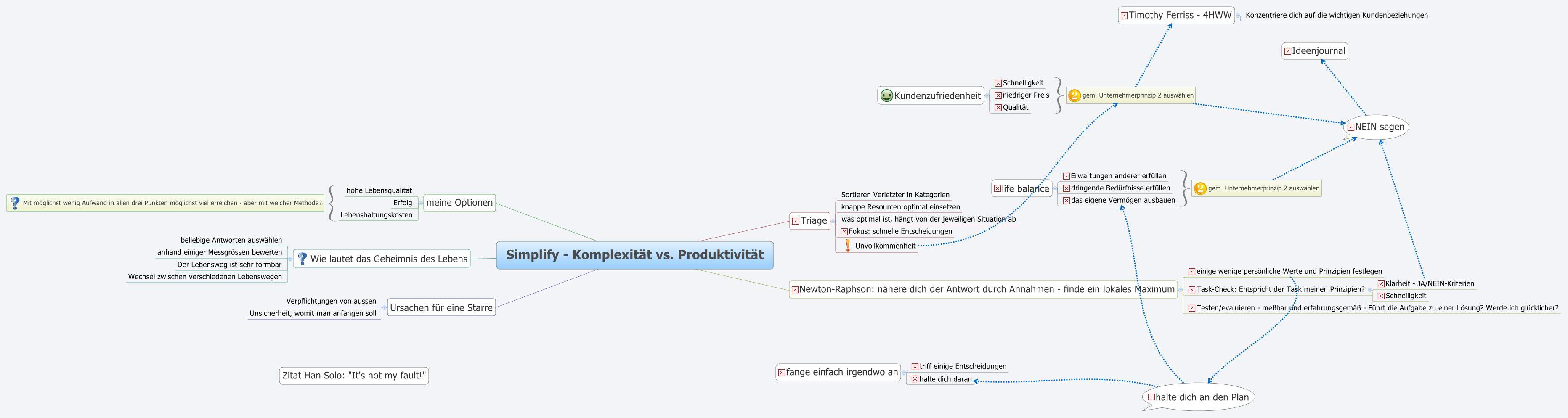 Fishbone ishikawa diagram xmind the most popular mind mapping simplify komplexitt vs produktivitt ccuart Choice Image
