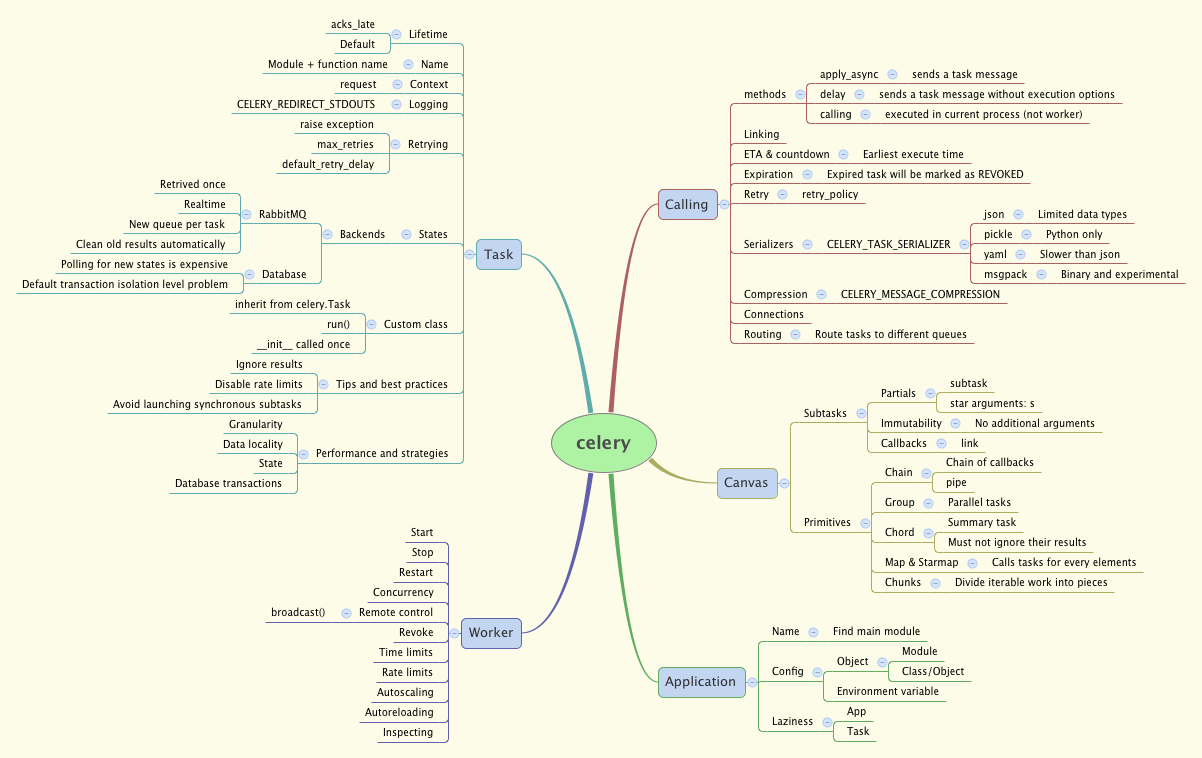 celery - XMind - Mind Mapping Software