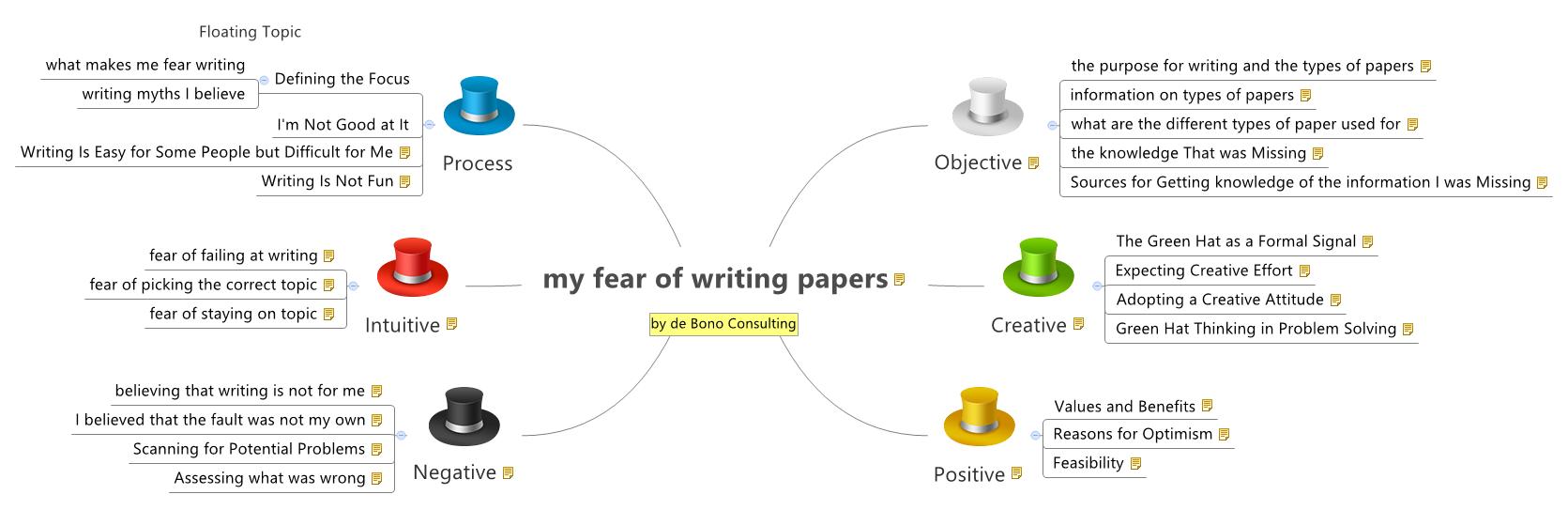 Paper on fear