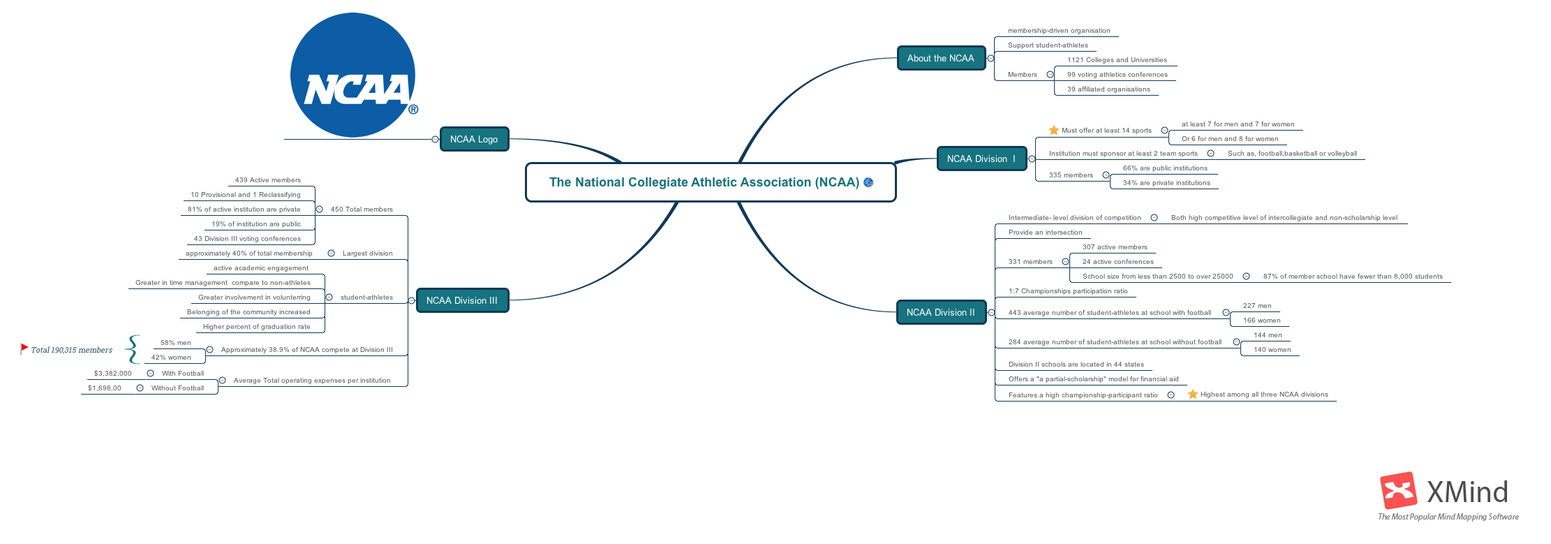 The National Collegiate Athletic Association (NCAA)