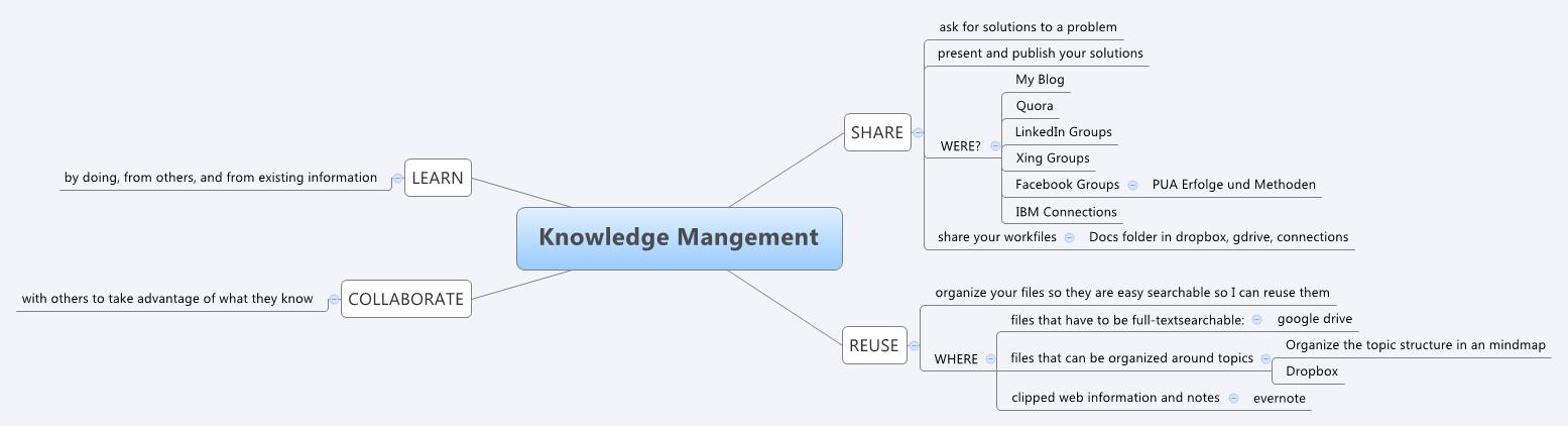 Knowledge Mangement