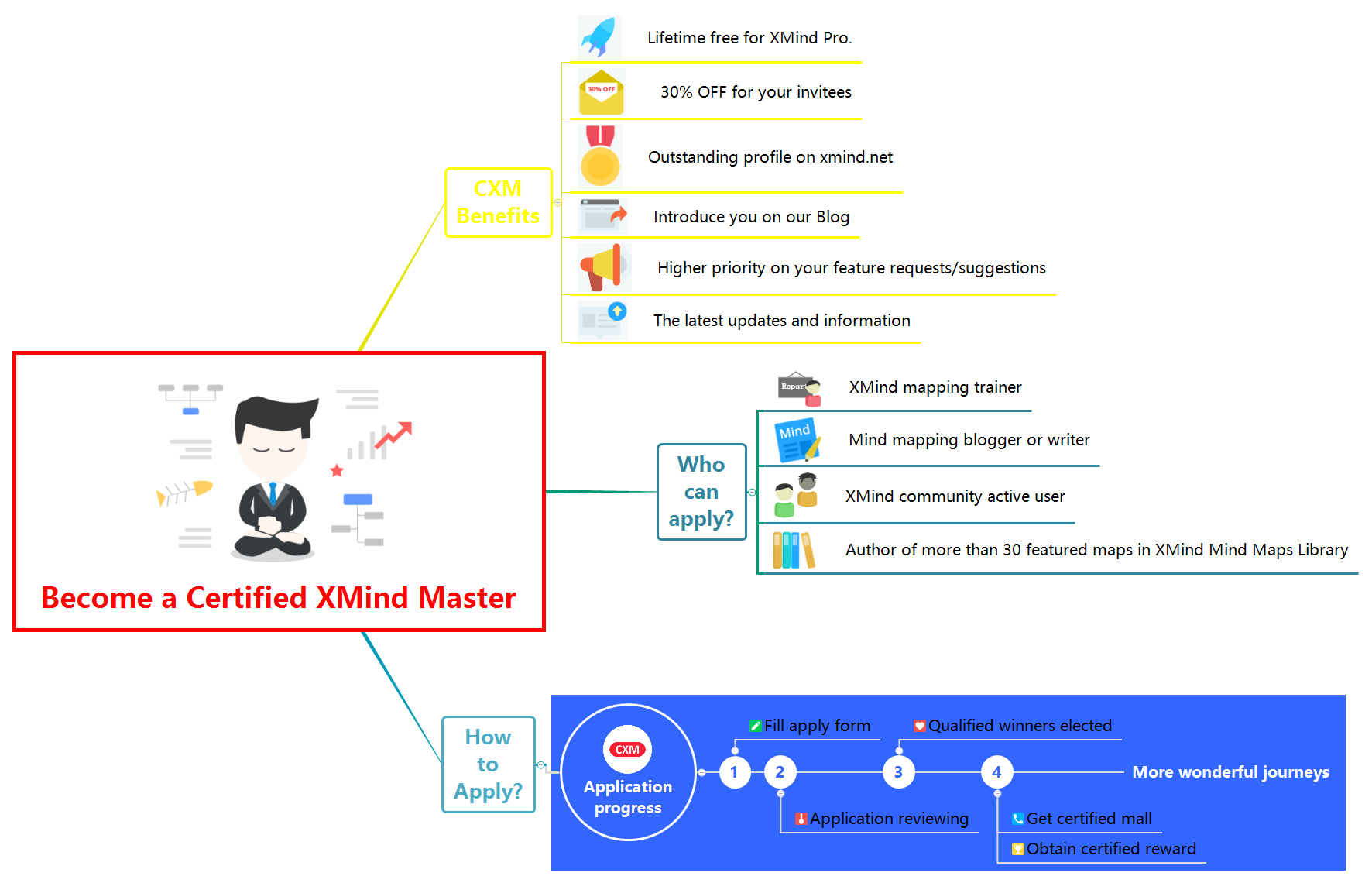 Become a Certified XMind Master