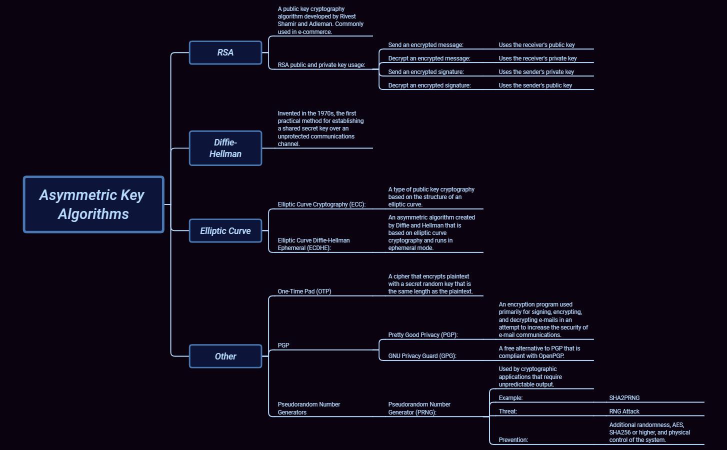 6 2 3 Asymmetric Key Algorithms - XMind - Mind Mapping Software