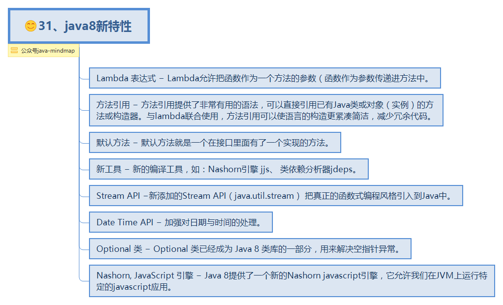 31、java8新特性 - XMind - Mind Mapping Software