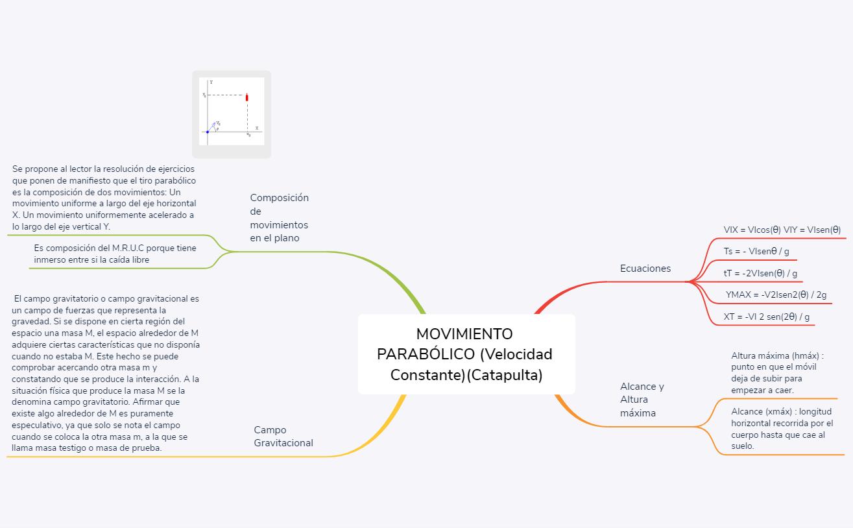 Movimiento Parabólico (velocidad constante)(catapulta)