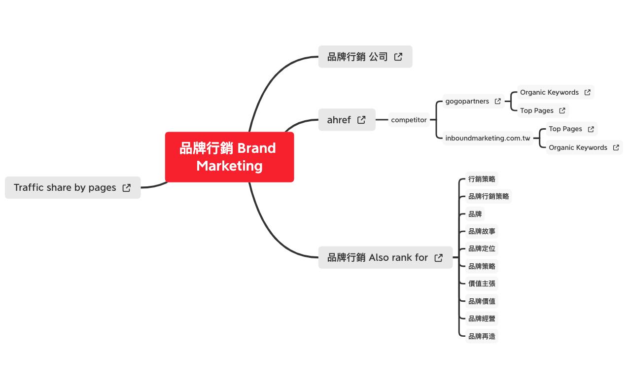 品牌行銷 Brand Marketing