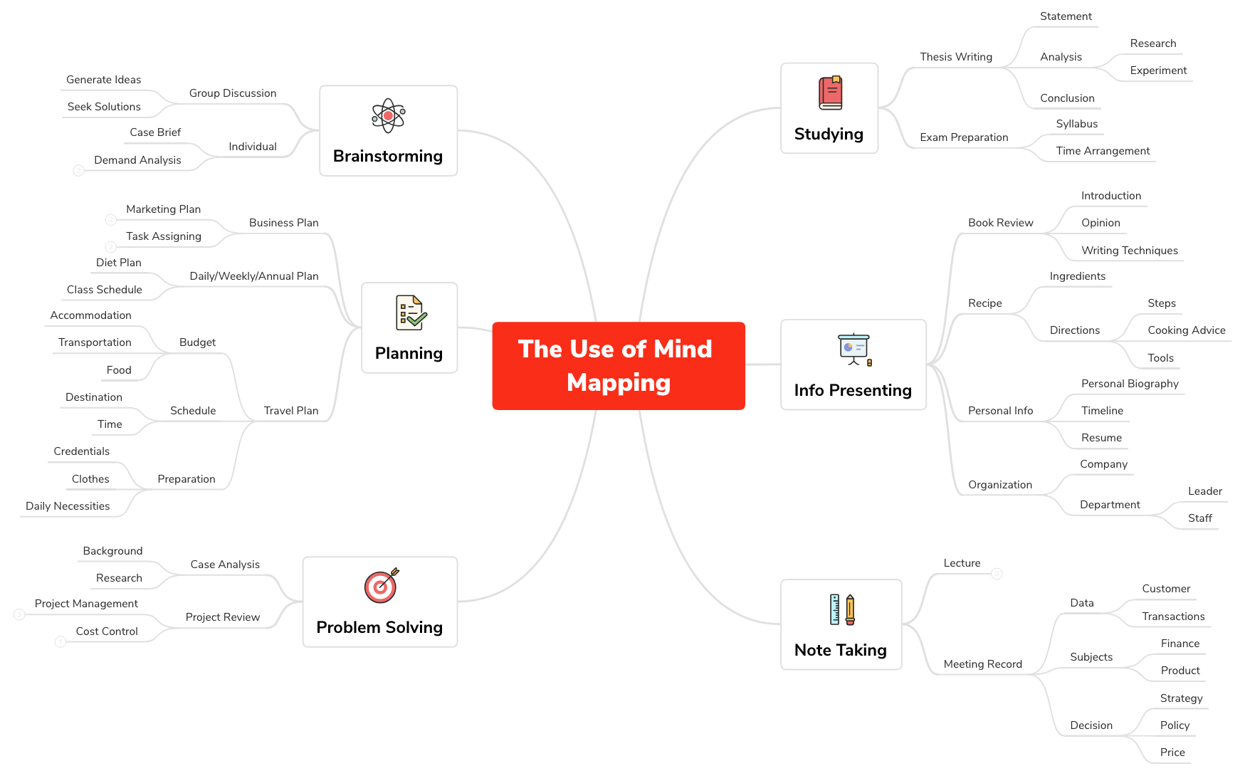 The Use of Mind Mapping