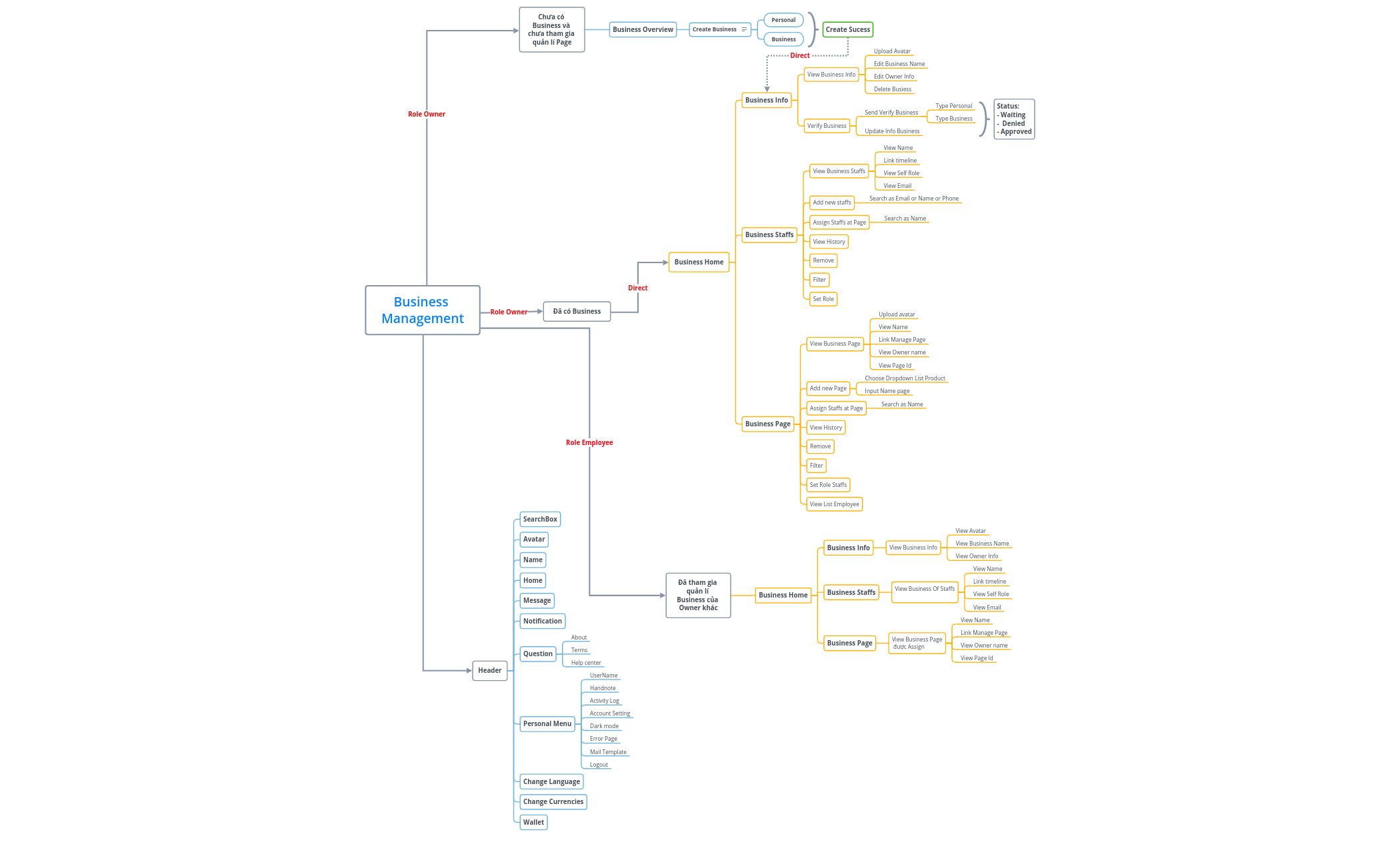 MindMap_BusinessManagement_V1.0