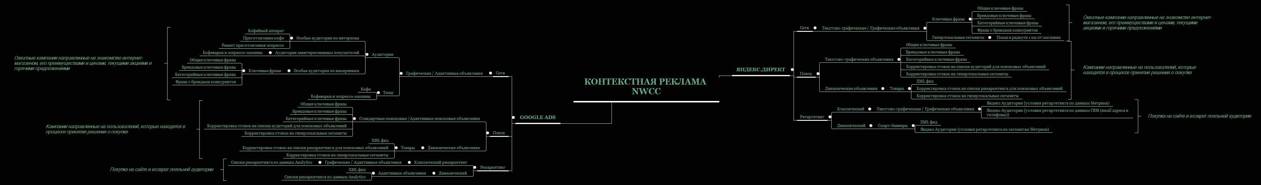 Контекстная реклама NWCC