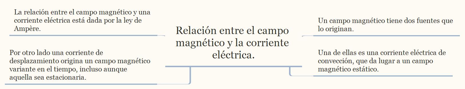 Relación entre el campo magnético y la corriente eléctrica.