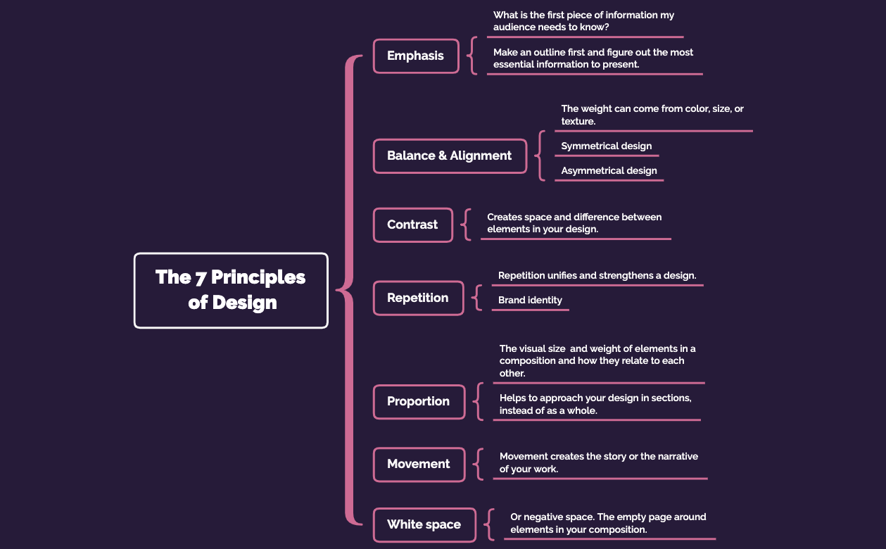 The 7 Principles  of Design
