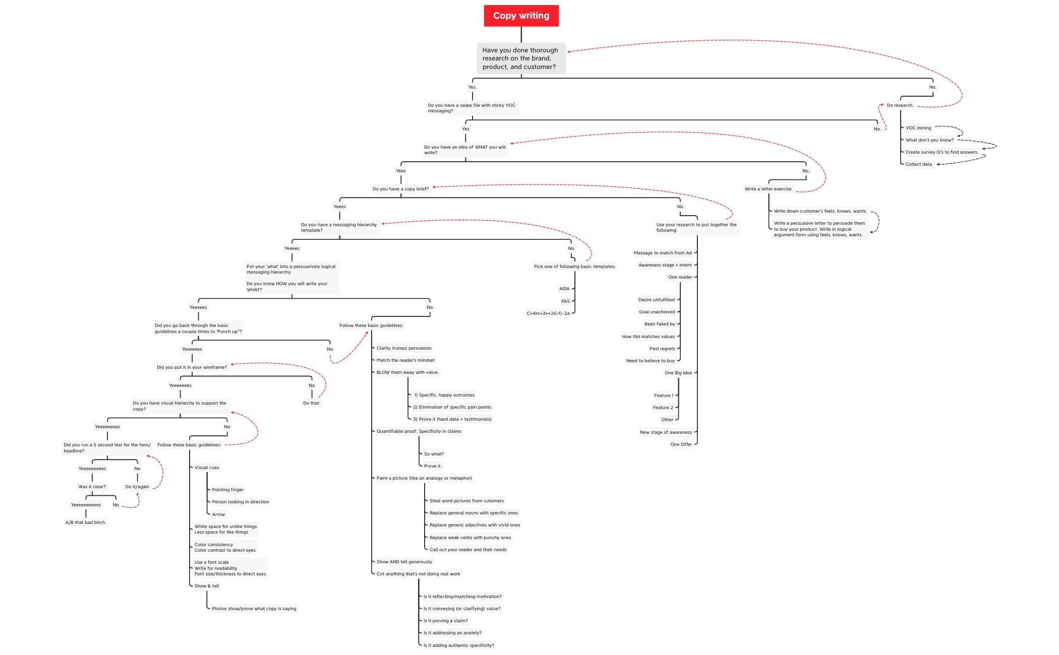Copy logic tree
