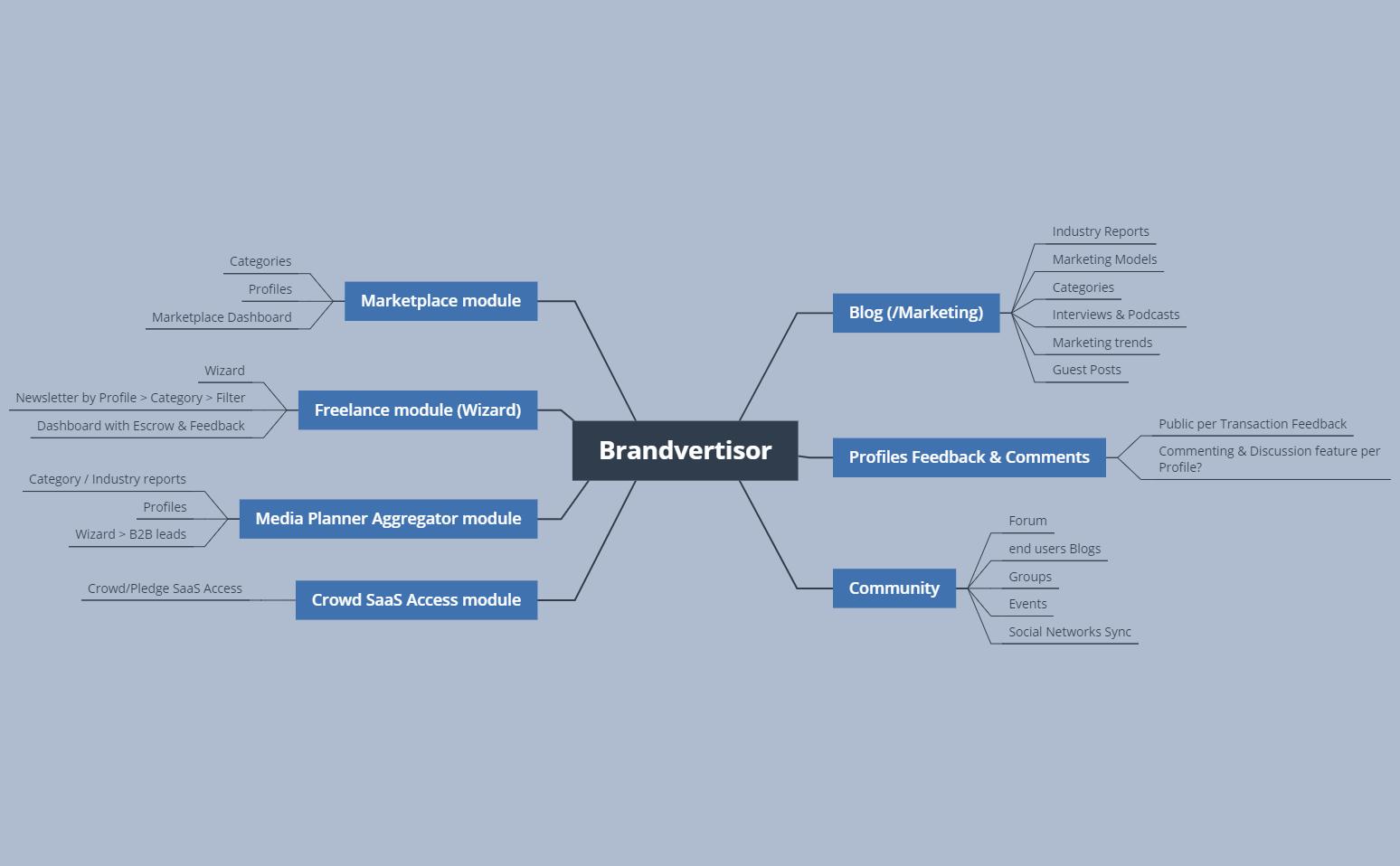 Brandvertisor ecosystem