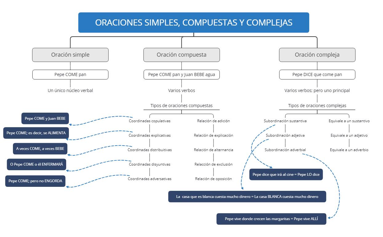 ORACIONES SIMPLES, COMPUESTAS Y COMPLEJAS
