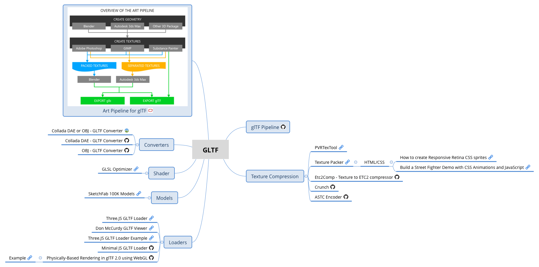GLTF - XMind - Mind Mapping Software