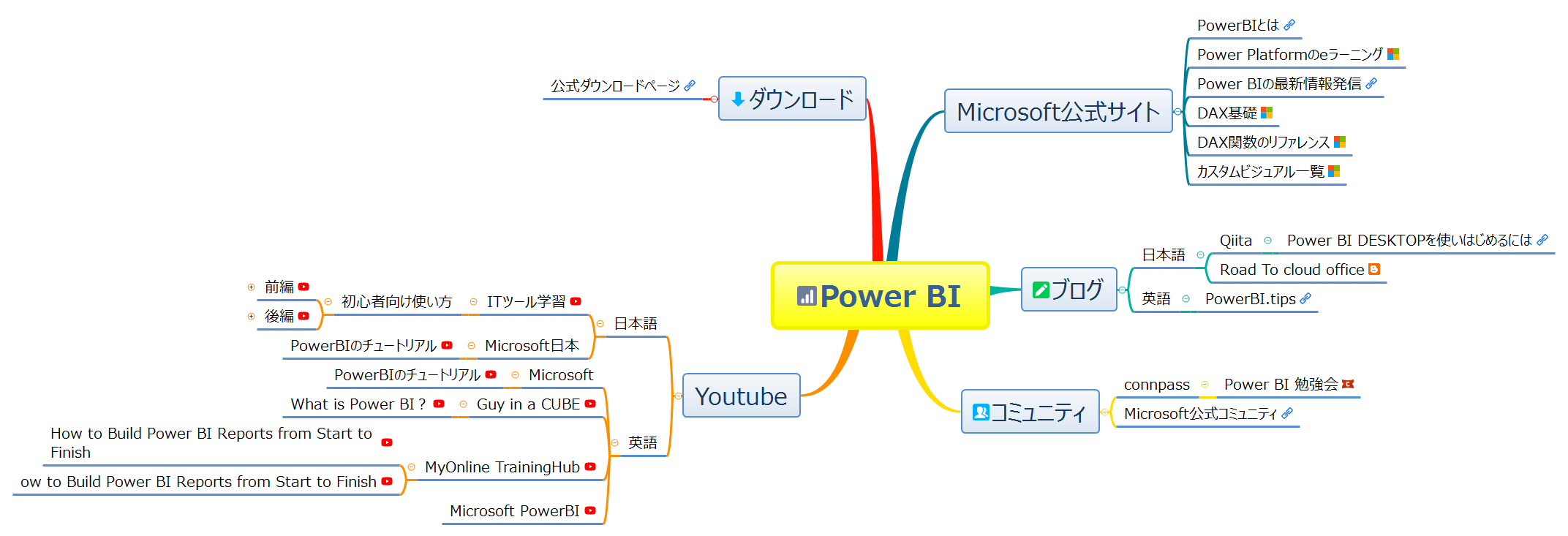 Xmind公式サイト Xmind Mind Mapping Software