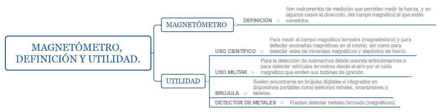 Magnetómetro, definición y utilidad.