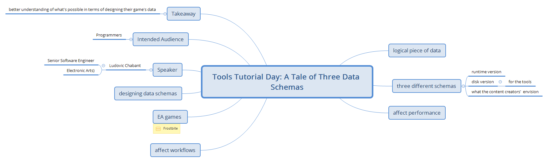 Test Notes for: Tools Tutorial Day: A Tale of Three Data Schemas