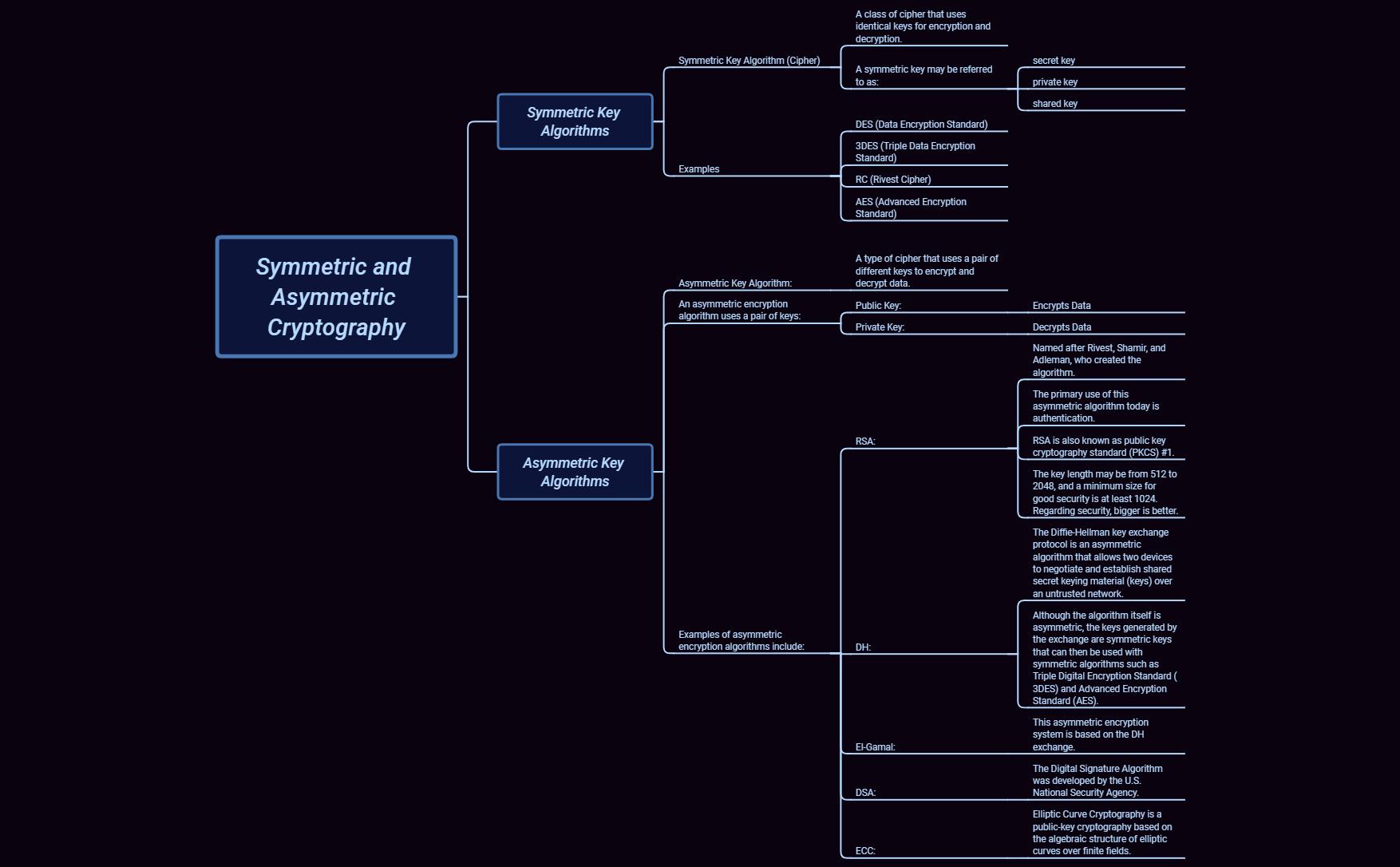 6 1 2 Symmetric and Asymmetric Cryptography - XMind - Mind