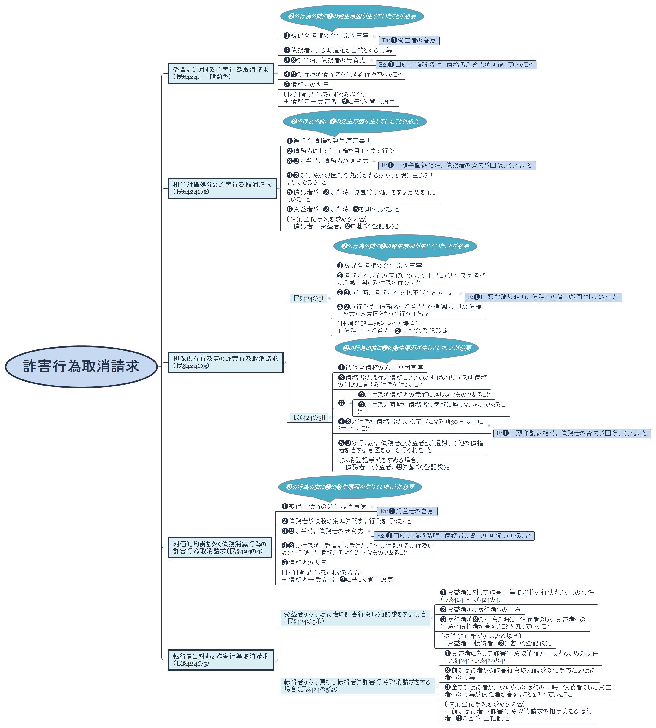 者 債務 者 債権 【改正民法債権編】債権譲渡における債務者の抗弁