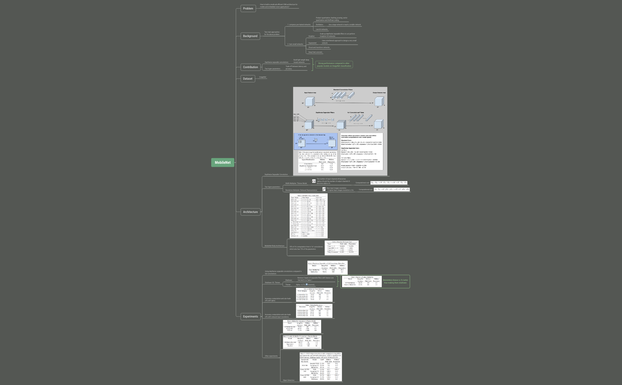 MobileNet Mind Map - XMind - Mind Mapping Software