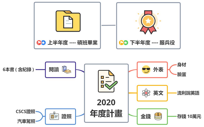 2020 年度計畫