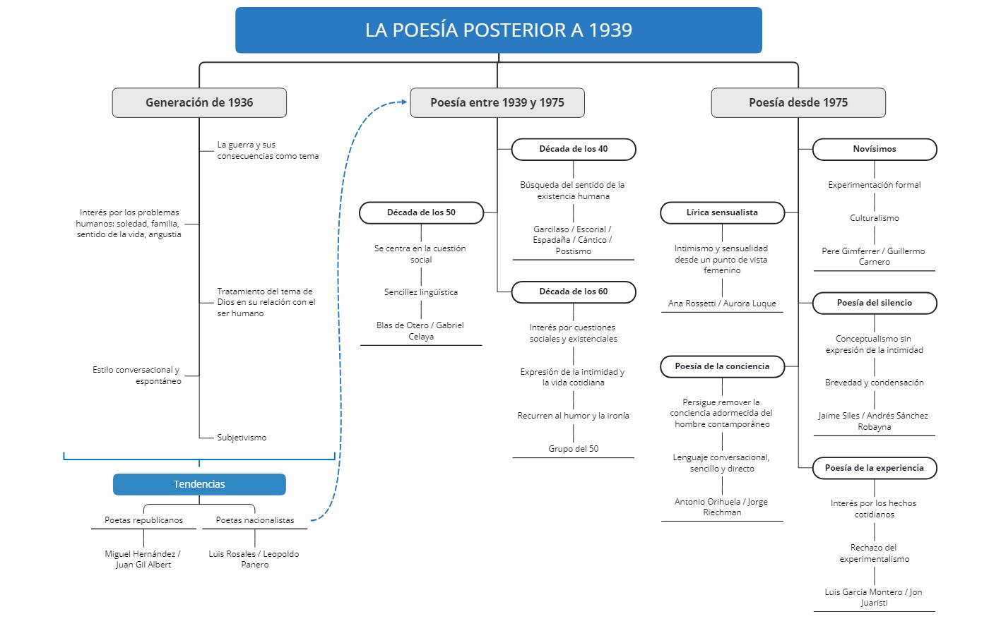 LA POESÍA POSTERIOR A 1939