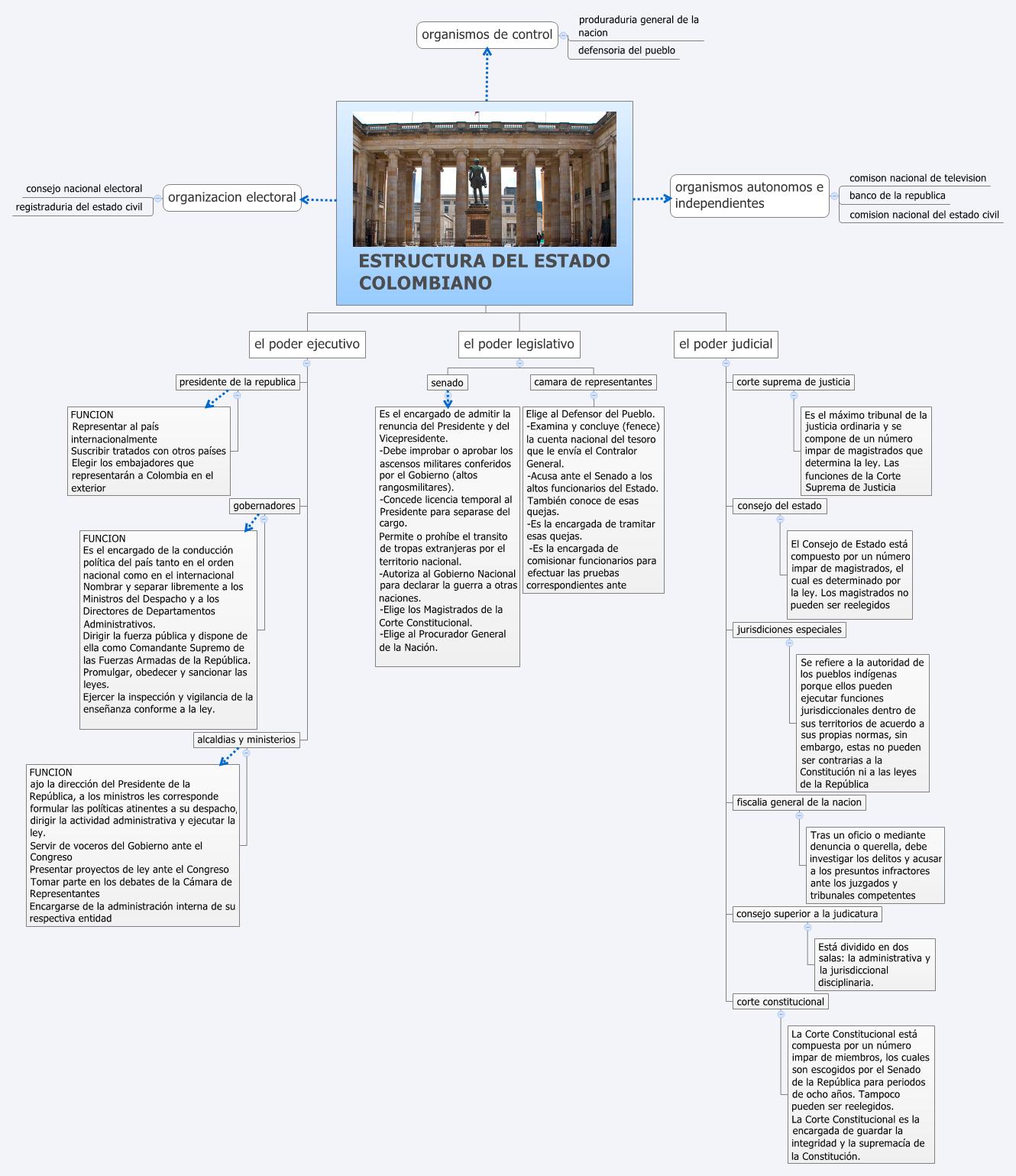 Estructura Del Estado Colombiano Xmind Mind Mapping Software