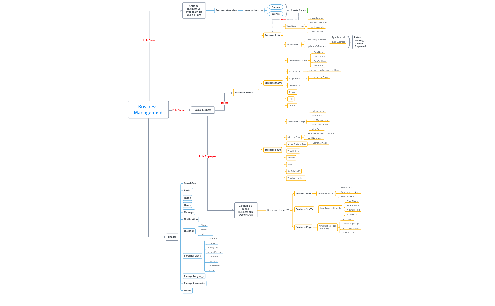 MindMap_BusinessManagement_V1