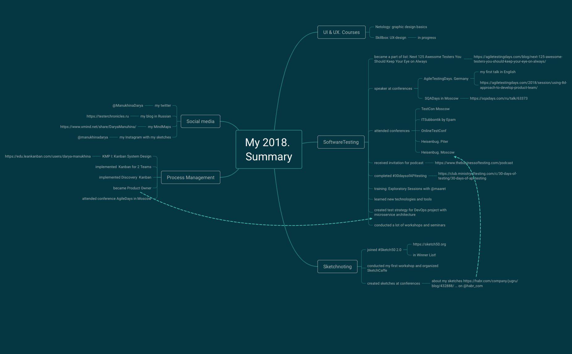 My 2018. Summary: software testing, sketching, process management