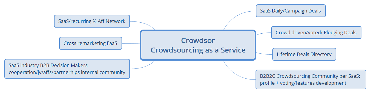 Crowdsor - Crowdsourcing as a Service