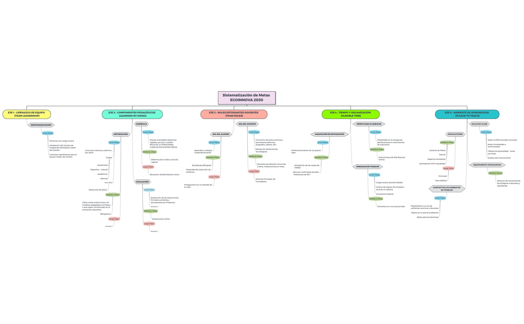 Sistematización de Metas ECOINNOVA 2030