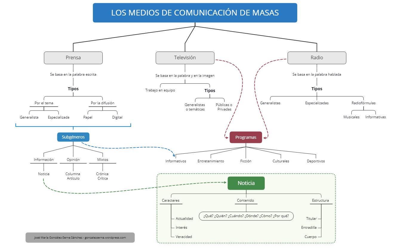 LOS MEDIOS DE COMUNICACIÓN DE MASAS